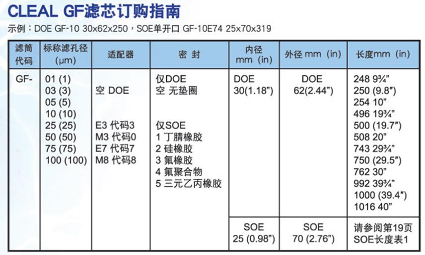 JNC深层过滤芯-GF